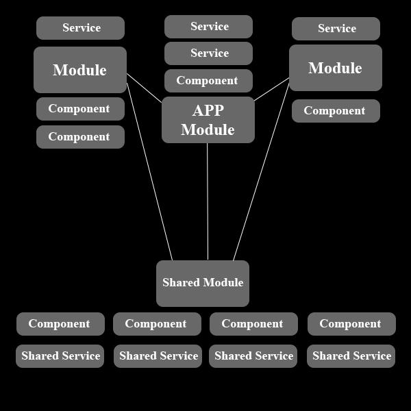 angular-schema